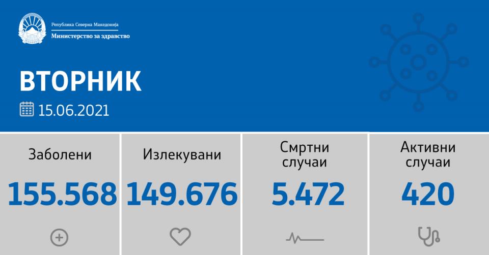 Нема починати од ковид-19 во последните 24 часа