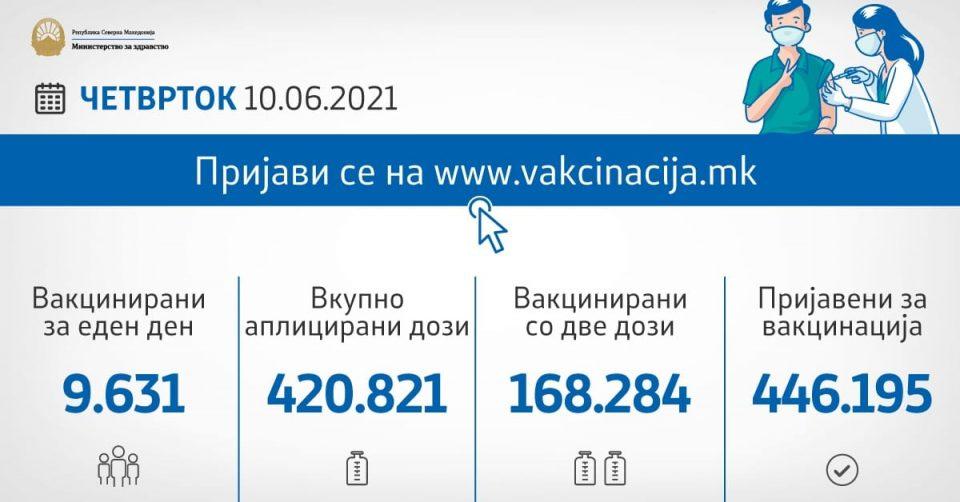 Досега се вакцинирани 252.537 граѓани, вчера прва доза примиле 1.391