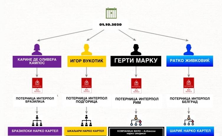Четворица светски наркобосови лани во ист ден добиле македонски пасош