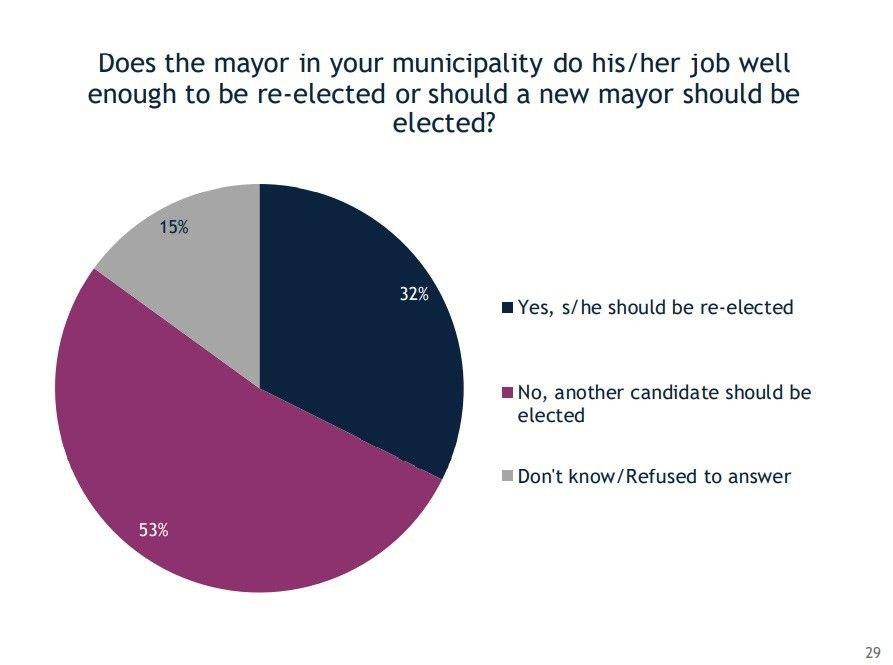 Градоначалниците без втора шанса кај граѓаните – незадоволство од нивната работа