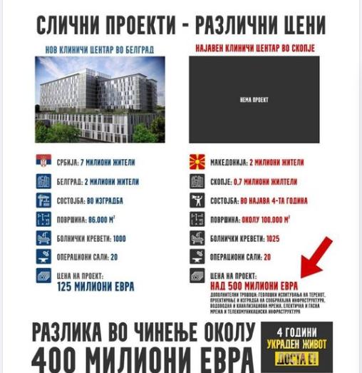 Мицкоски за изградбата на клиничкиот центар: Слично е, ама разликата е речиси 400 милиони евра