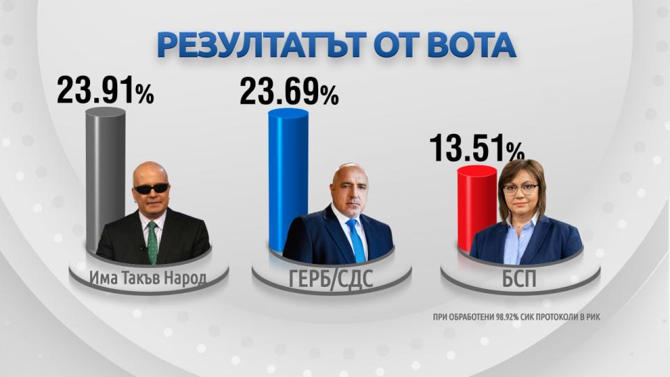 На пребројани 98,92 проценти од гласовите, Трифонов е во тесно водство пред Борисов
