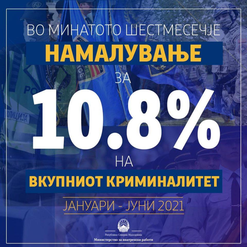 Спасовски: Криминалот за една година го намаливме за 10,8 проценти