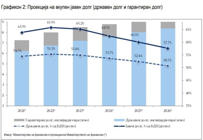 Дополнителни 2 милијарди евра јавен долг крие Стратегијата за 2022-2026